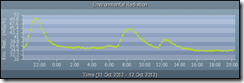gygraph 11 12 oct 2012